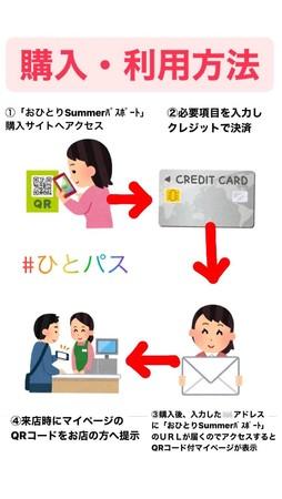 購入方法の流れ