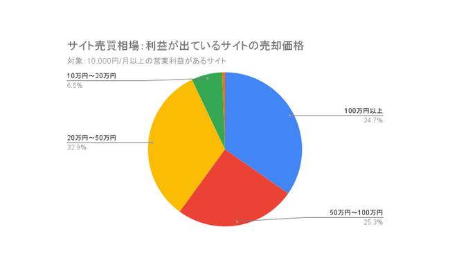 サイト売買相場:利益が出ているサイトの売却価格