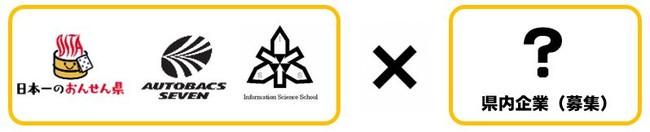 連携体制(大分県、オートバックスセブン、情報科学高校)