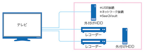 AOSデータ社、ブルーレイレコーダー データ復旧サービス対象機器