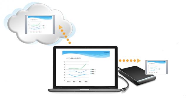 デュアルバックアップ機能:大切なデータをクラウド上だけでなく、ローカルストレージにもバックアップ可能