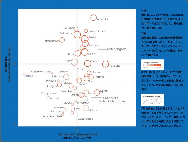 日本のEQスコアは世界最下位 EQと健康指標に高い相関「States of the Heart 2018」Six Seconds より