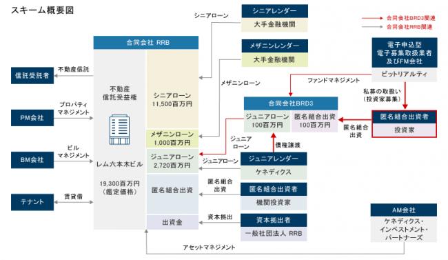 レム六本木ビル:第1回ローンファンドのスキーム概要図