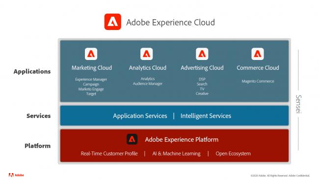 アドビ、顧客体験管理のための「Adobe Experience Platform」とアプリケーションサービスを国内で提供開始