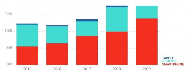 米ホリデーショッピング デバイス別オンライン売上高推移(2019年は予測、単位B:10億円)