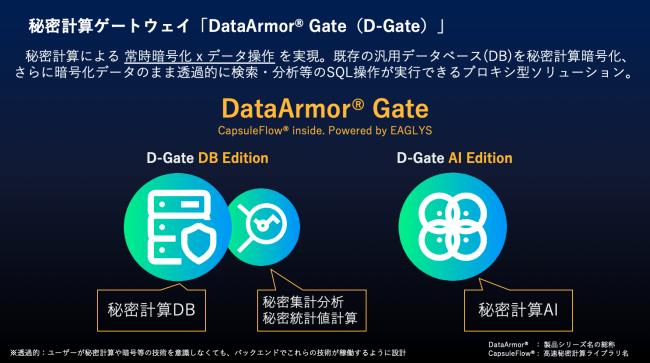 秘密計算ゲートウェイ「DataArmor® Gate(D-Gate)」ソリーション図