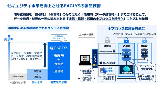 「通信・保管・活用」の全プロセス暗号化に対応したEAGLYSの製品技術