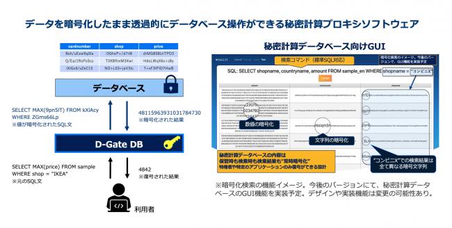 暗号化検索操作イメージ図