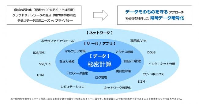 一般的な各種セキュリティ対策における秘密計算の位置づけを表すイメージ図
