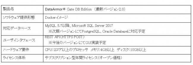 DataArmor® Gate DB Edition(2.0)仕様