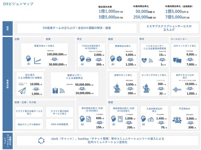 DXビジョンマップ例