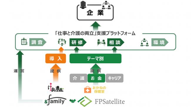 提携イメージ図
