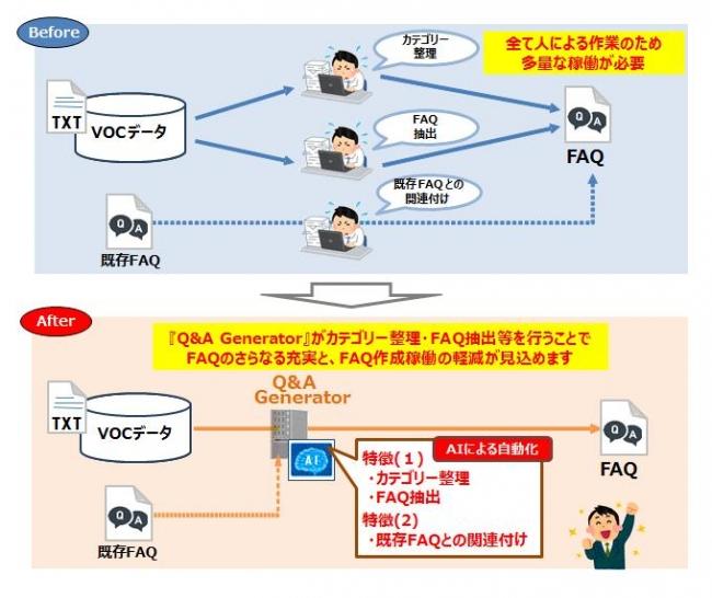 <従来のFAQコンサルティングサービスと「高度FAQコンサルティングサービス」の比較>