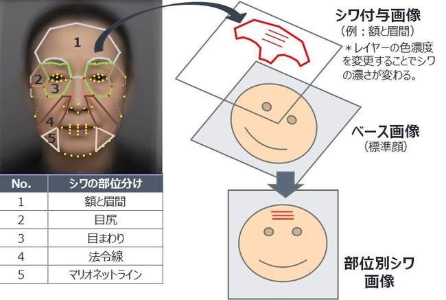"""図2 """"部位別シワ画像""""の作成方法 (シワ部位がNo.1「額と眉間」の場合)"""