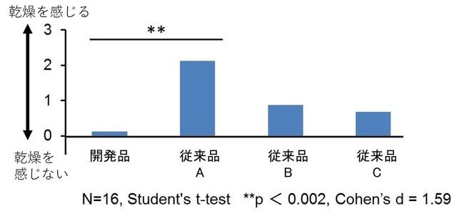 図3 使用時の乾燥感の比較