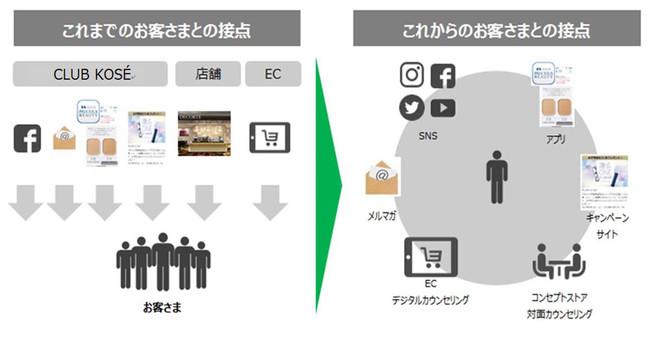 【コーセービューティ プラットフォーム】(※1)