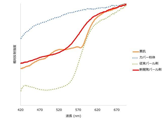 図3 素肌と各種パール剤の光学反射特性