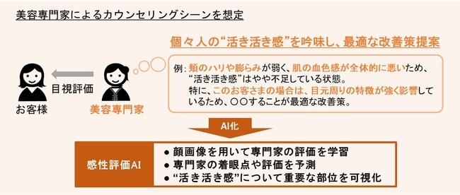図1「感性評価AI」の概念図