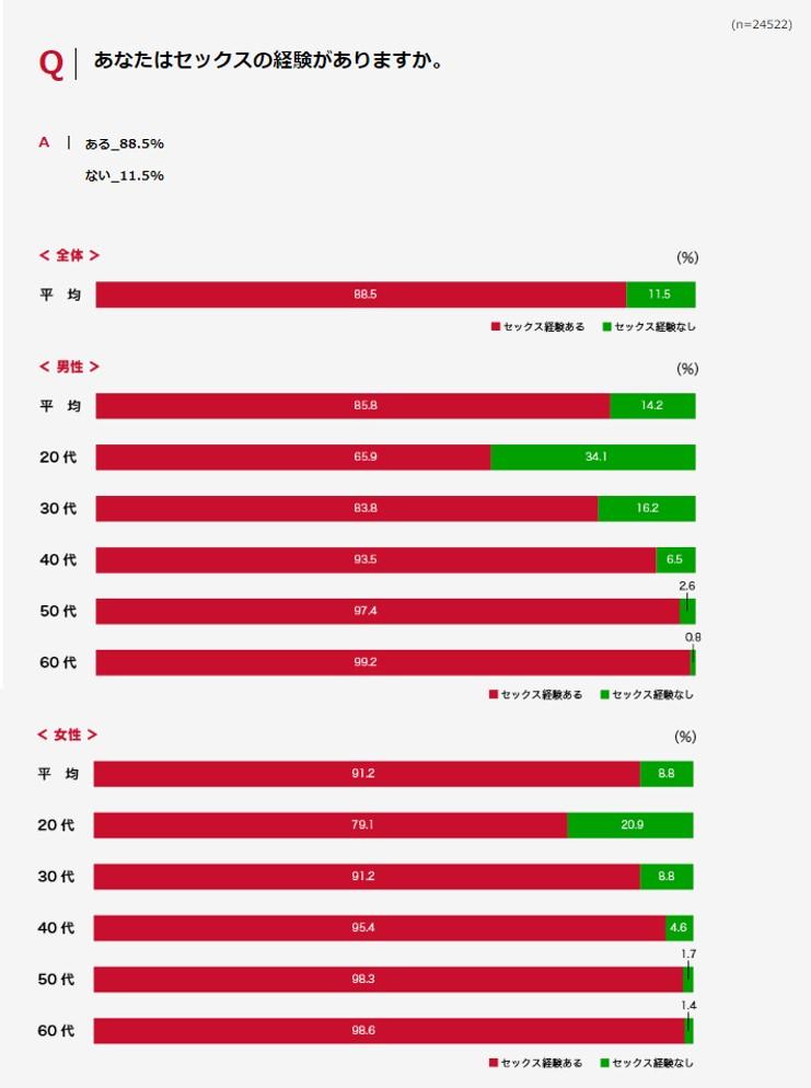 悲報!20代男性の34.1%が童貞! マスターベーション回数の最も多い県は秋田県!