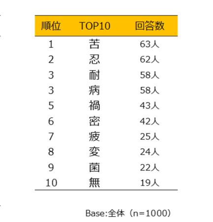 自主調査】2020年 あなたの今年の漢字!調査結果を発表|株式会社 ...