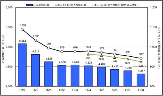ごみ総排出量の推移(出典:環境省/一般廃棄物処理事業実態調査の結果(平成28年度))