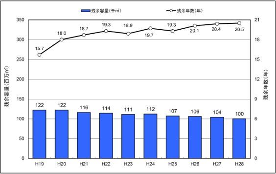 一般廃棄物最終処分場の残余容量と残余年数の推移(出典:環境省発表資料/一般廃棄物処理事業実態調査の結果(平成28年度))