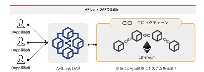 APIbank DAPの仕組み