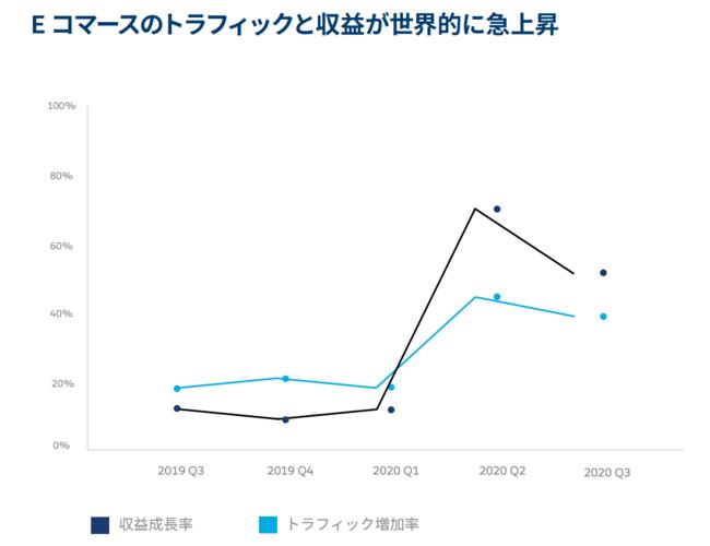 Eコマースのトラフィックと収益が世界的に急上昇