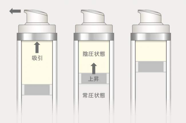 エアレスボトルの構造