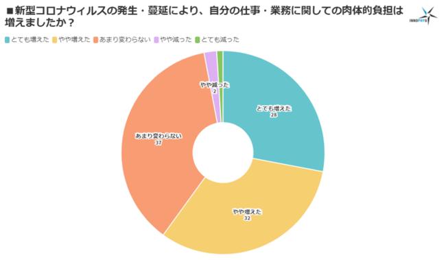 グラフ1.