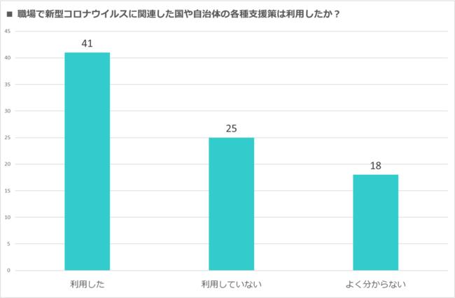 グラフ7.