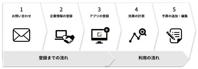 """""""本物の口コミ""""からユーザーが拡大!SNSの口コミでアプリインストールを促進する『SOLECT』が導入企業を追加募集!"""
