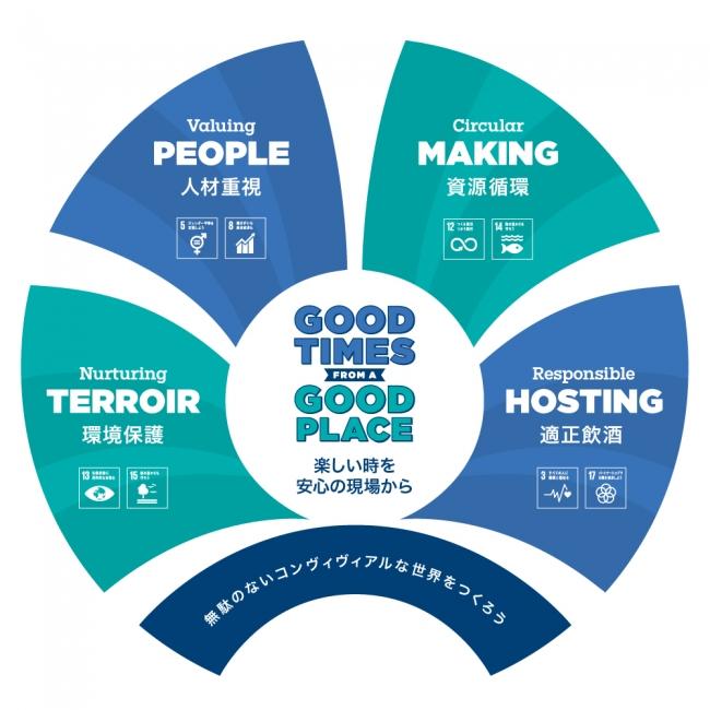 「持続可能な開発目標」(SDGs)に沿った2030年までの意欲的かつ具体的な施策および達成目標