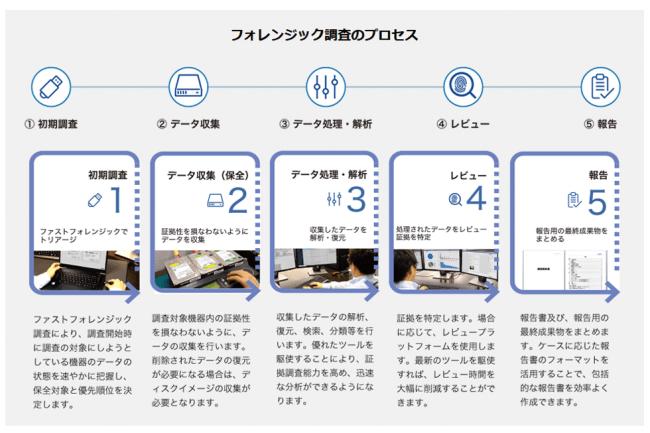 企業内フォレンジック調査のプロセス