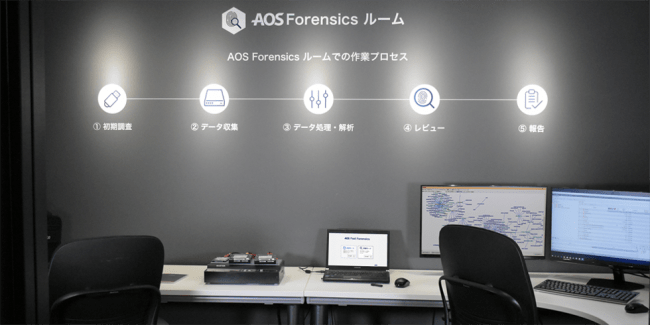 AOS Forensics ルーム デモルーム