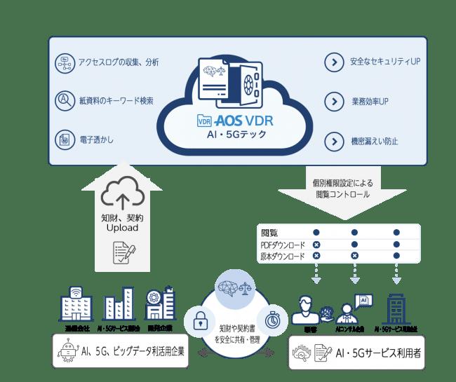 AI・5Gテック企業の法務・知財共有管理システム