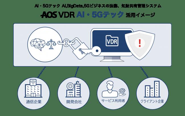 AOS VDR AI・5Gテック 活用イメージ