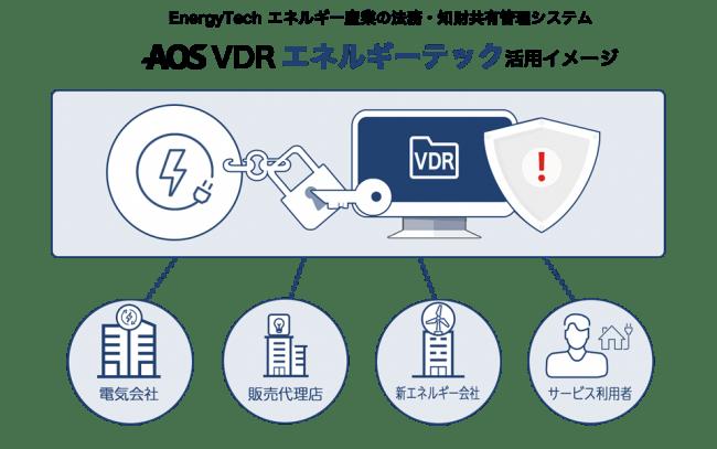AOS VDR エネルギーテック 活用イメージ