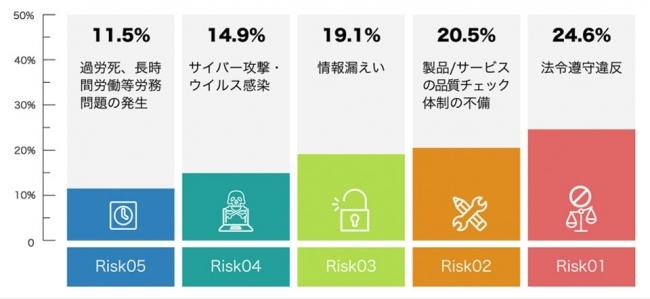 日本企業で優先的に対処が必要だと思われるリスク
