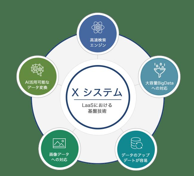 「Tokkyo.Ai」を支える基盤技術「Xシステム」