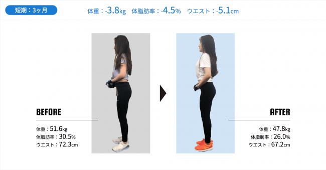 ヒップアップや脚の引き締めを中心にトレーニングを行い、女性らしいメリハリのある体になりました。