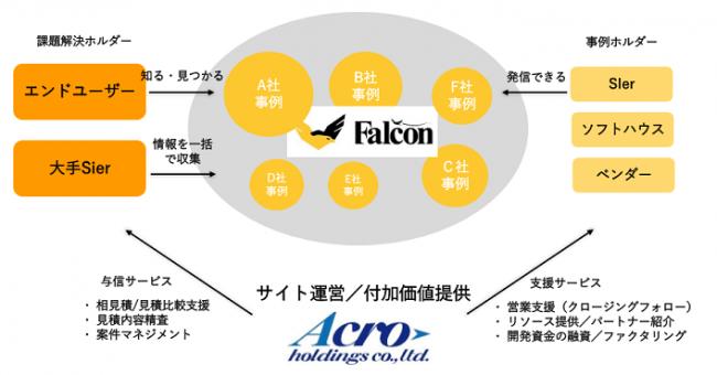 ファルコンの役割