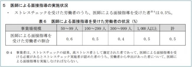 *1参照元:労働安全衛生調査(実態調査)平成 29 年 特別集計