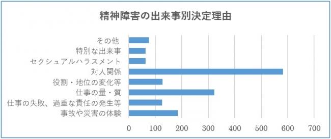 *3参照元:厚生労働省「過労死等の労災補償状況」平成29年度