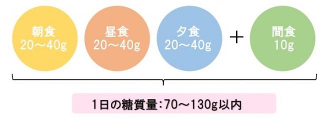 オリゴ スマート 糖 質