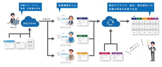 図1:RFQクラウドシステム概念図