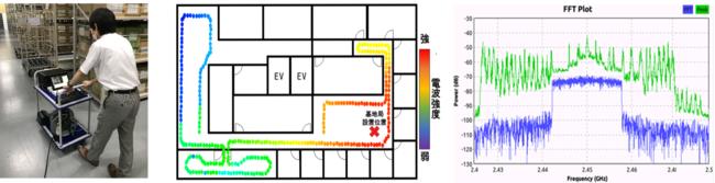 本サービスによる電波測定の様子と測定結果のイメージ図