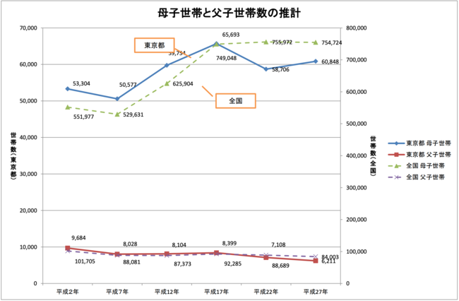 母子世帯と父子世帯数の推移