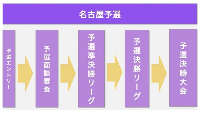 名古屋予選の流れ
