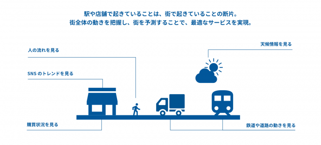 ▲City as a Service概念イメージ